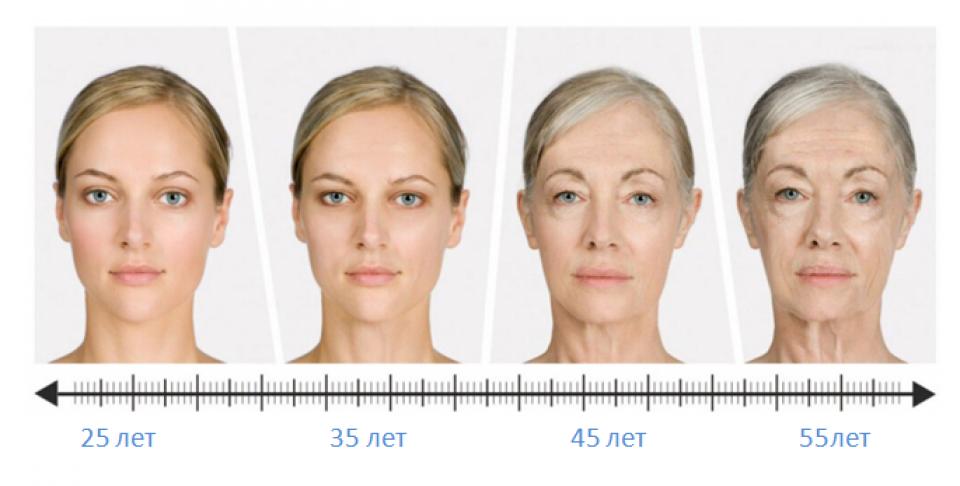 Процесс старения лица